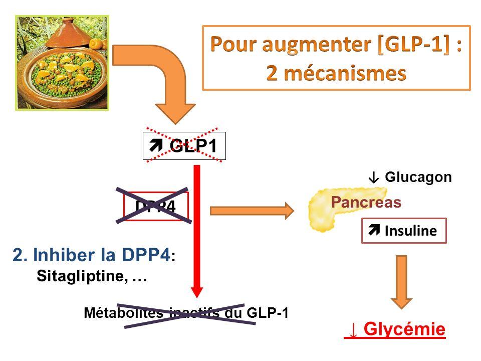 Pour augmenter [GLP-1] : 2 mécanismes